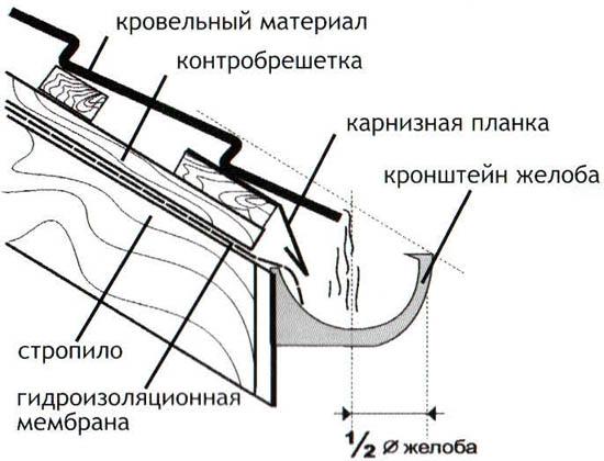vodostokkrep0