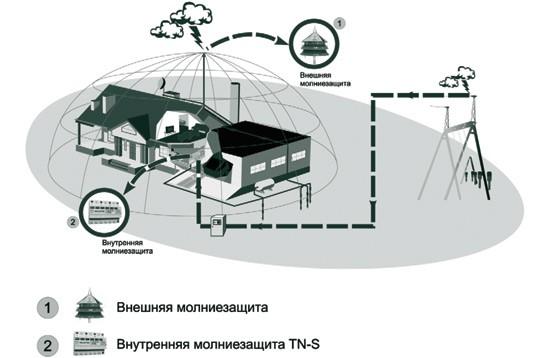 нормы проектирования молниезащиты газовой котельной в украине