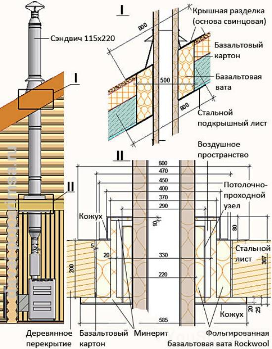 Монтаж печной трубы через крышу пошаговые 197