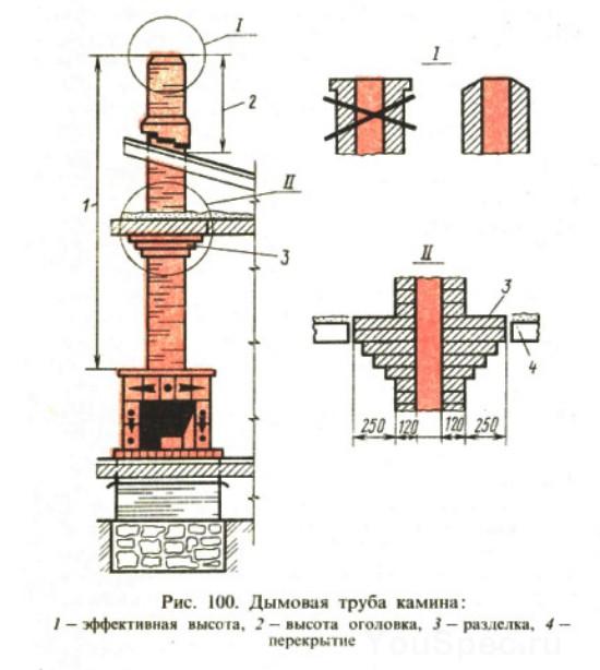 Дымовая труба для камина