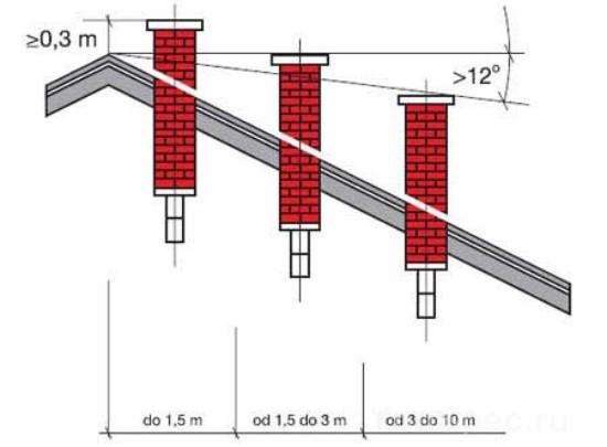 Длина дымохода от конька монтаж дымоходов и установка печей